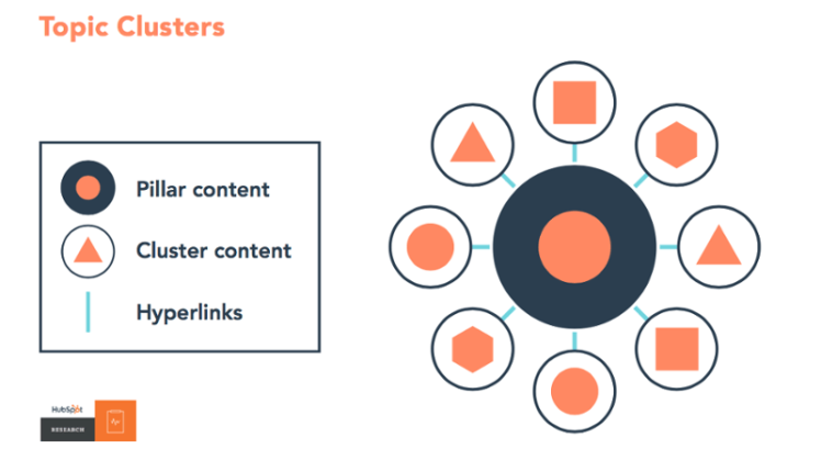 Topic Cluster Pillar Pages Hubspot