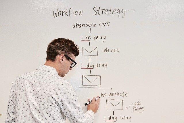 Marketing Automation Inbound Mindset Workflows